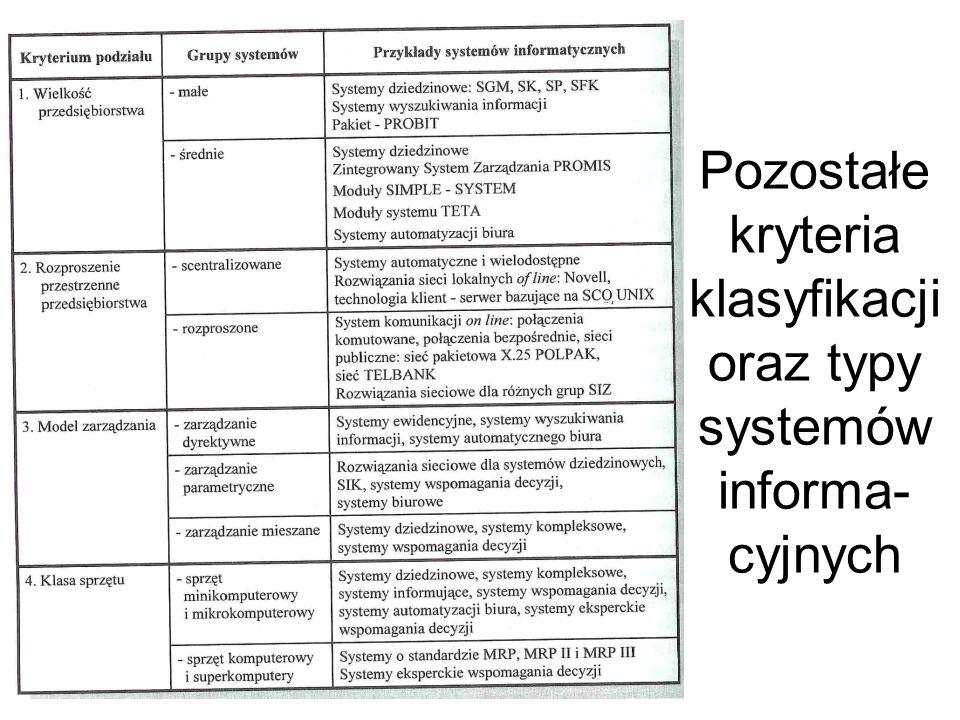 Pozostałe kryteria klasyfikacji oraz typy systemów informa-cyjnych