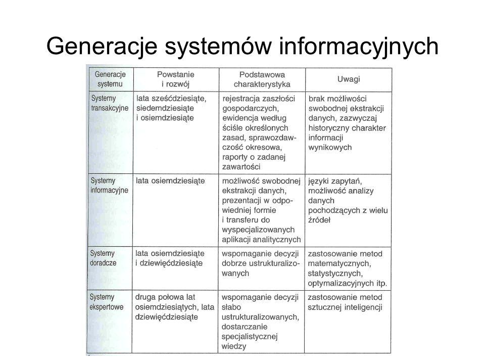 Generacje systemów informacyjnych