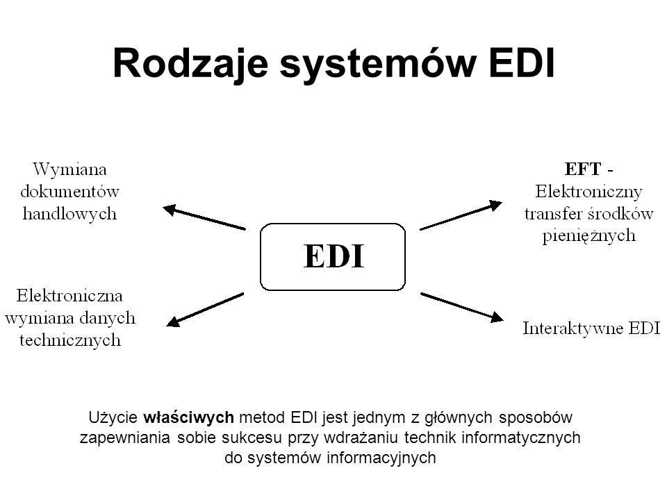 Rodzaje systemów EDI