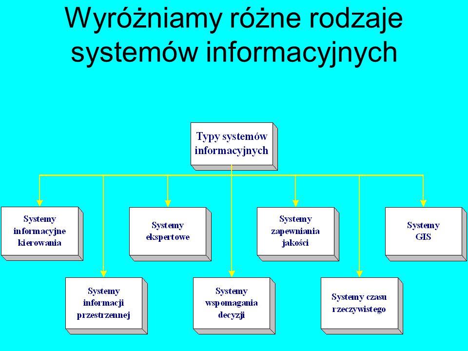Wyróżniamy różne rodzaje systemów informacyjnych