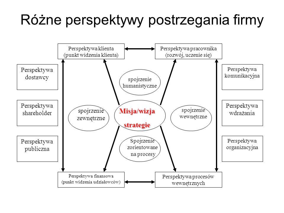 Różne perspektywy postrzegania firmy