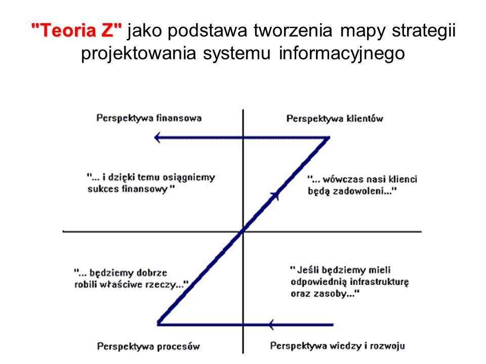 Teoria Z jako podstawa tworzenia mapy strategii projektowania systemu informacyjnego