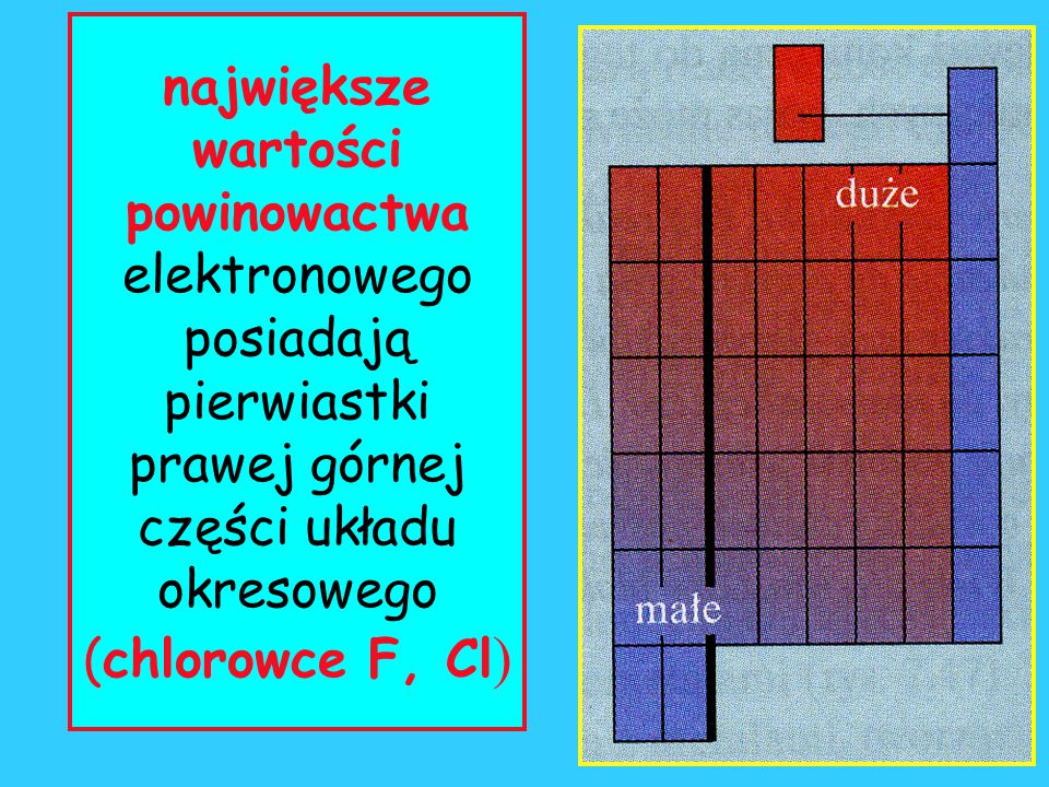 największe wartości powinowactwa elektronowego posiadają pierwiastki prawej górnej części układu okresowego (chlorowce F, Cl)