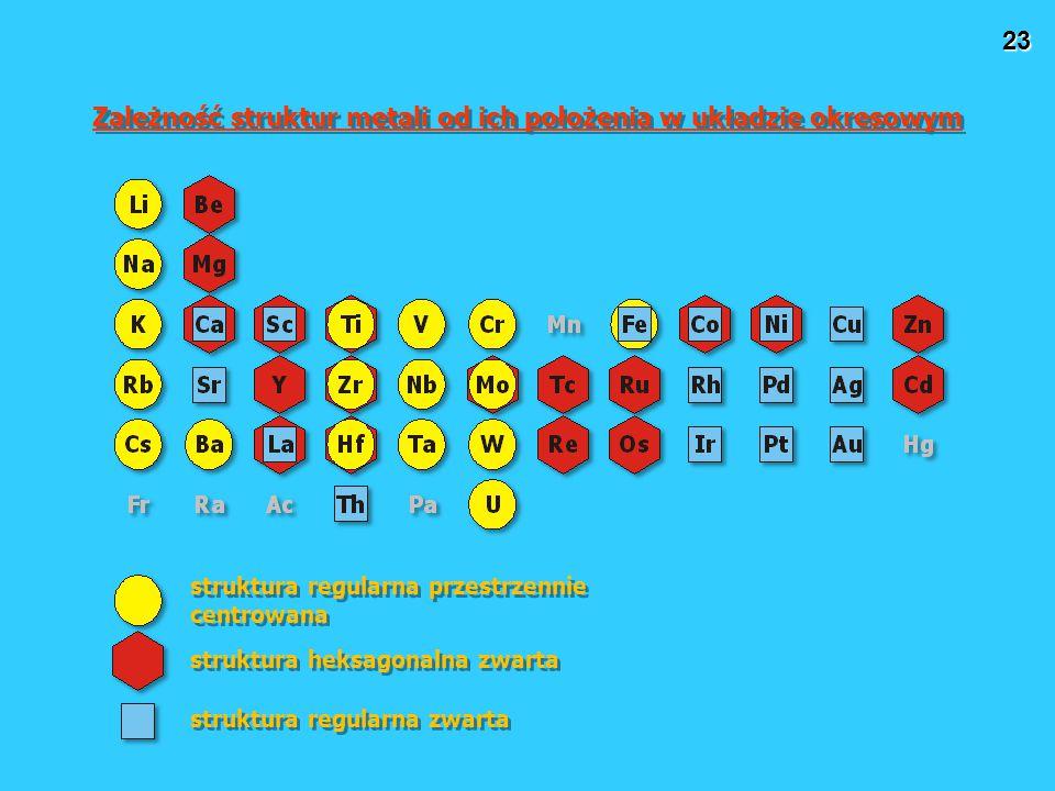 Zależność struktur metali od ich położenia w układzie okresowym