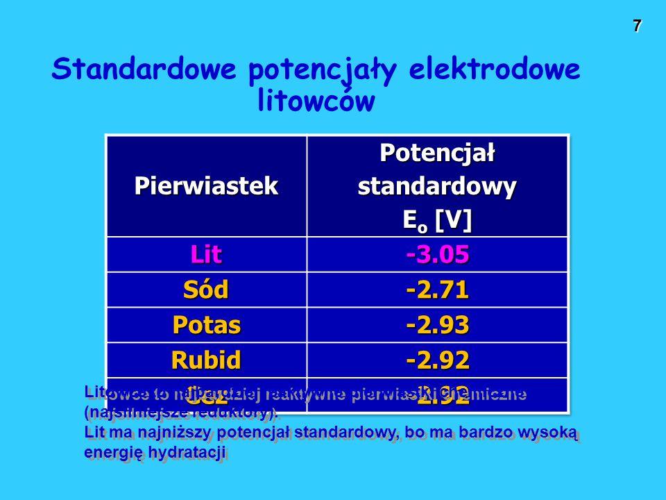 Standardowe potencjały elektrodowe litowców