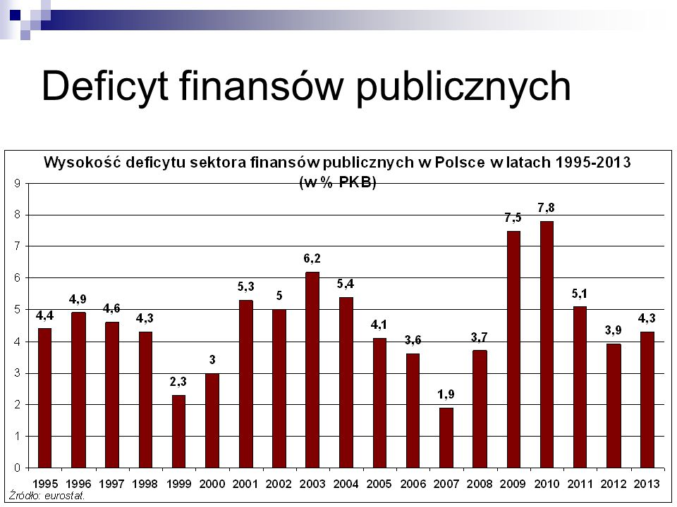 Deficyt finansów publicznych