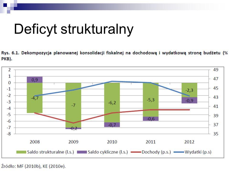 Deficyt strukturalny