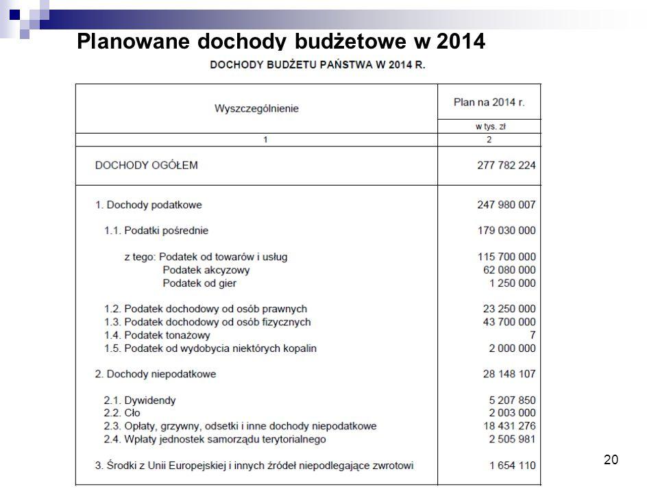 Planowane dochody budżetowe w 2014