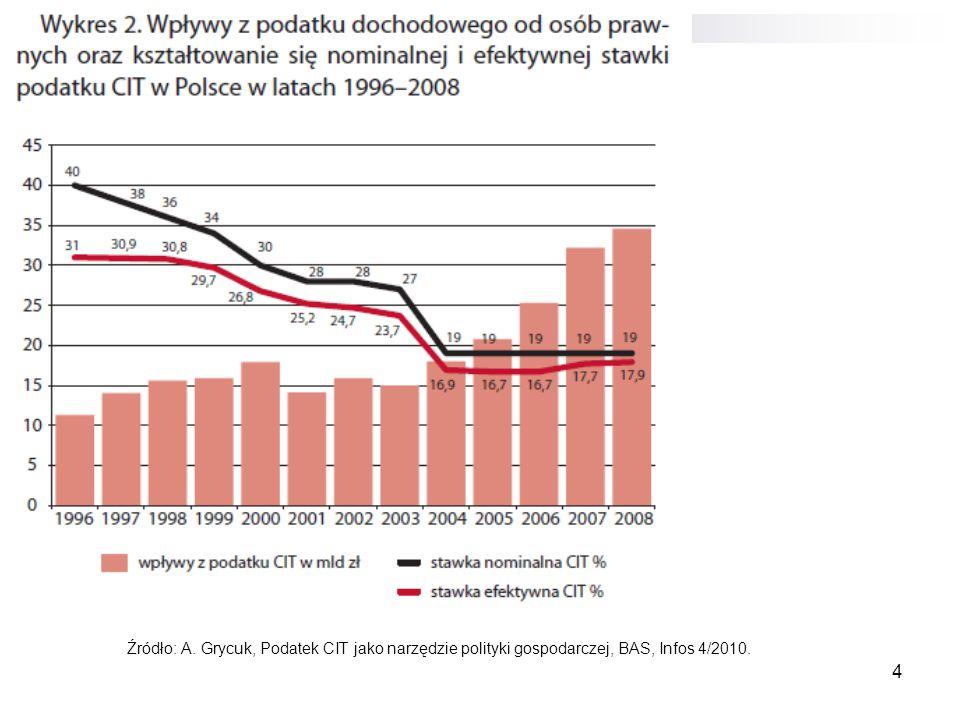 Źródło: A. Grycuk, Podatek CIT jako narzędzie polityki gospodarczej, BAS, Infos 4/2010.