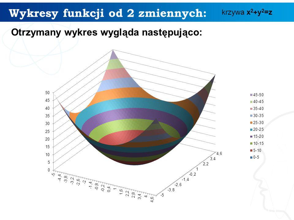 Wykresy funkcji od 2 zmiennych:
