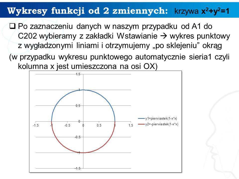 Wykresy funkcji od 2 zmiennych: krzywa x2+y2=1