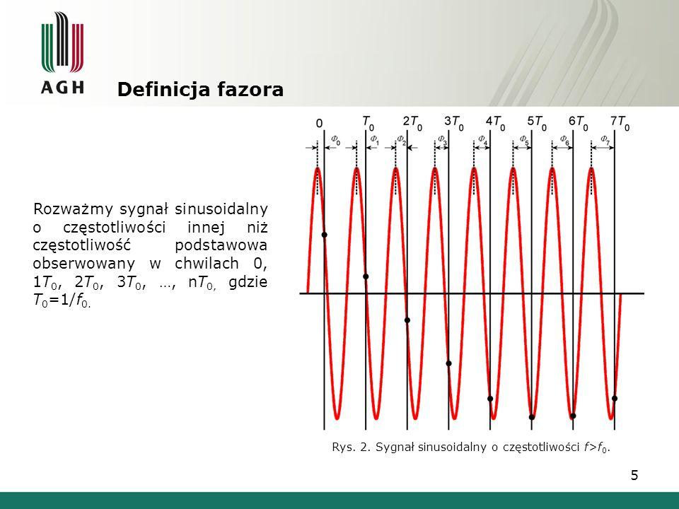 Rys. 2. Sygnał sinusoidalny o częstotliwości f>f0.