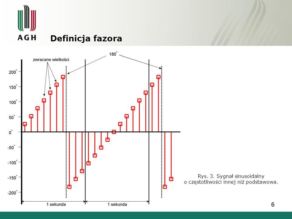 Rys. 3. Sygnał sinusoidalny o częstotliwości innej niż podstawowa.