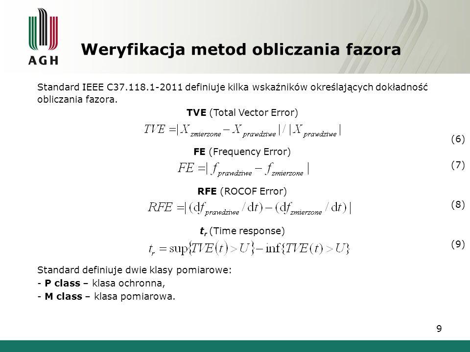 Weryfikacja metod obliczania fazora