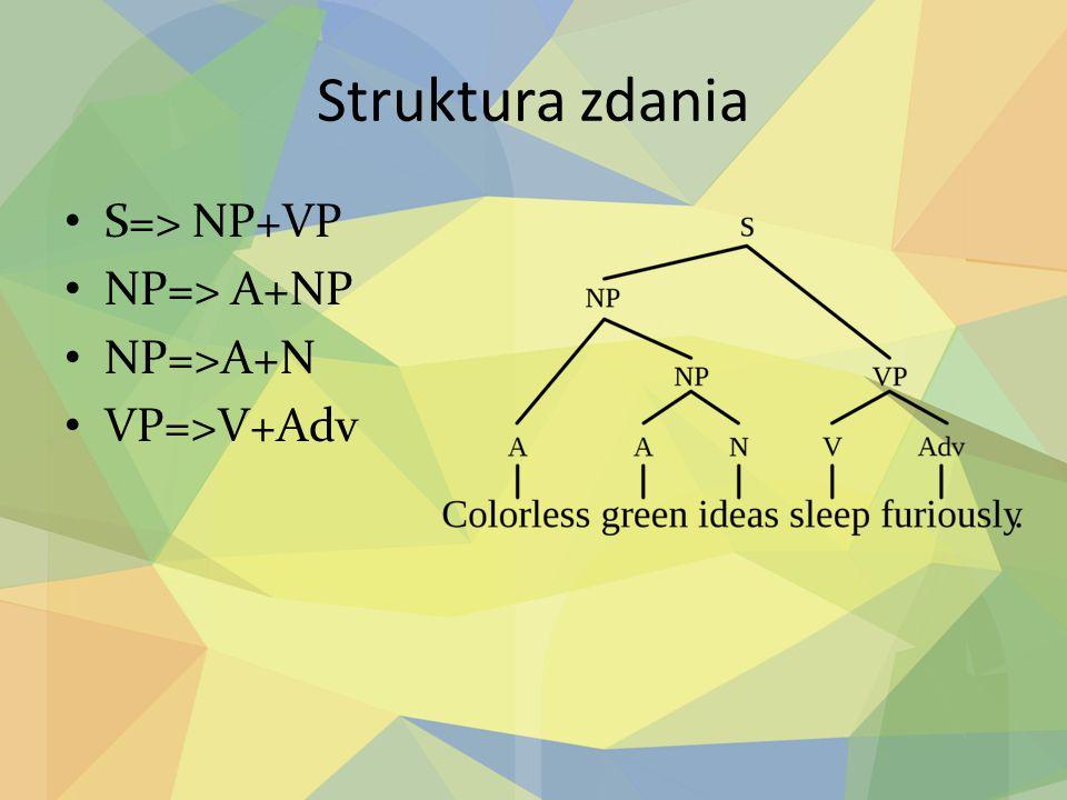 Struktura zdania S=> NP+VP NP=> A+NP NP=>A+N VP=>V+Adv