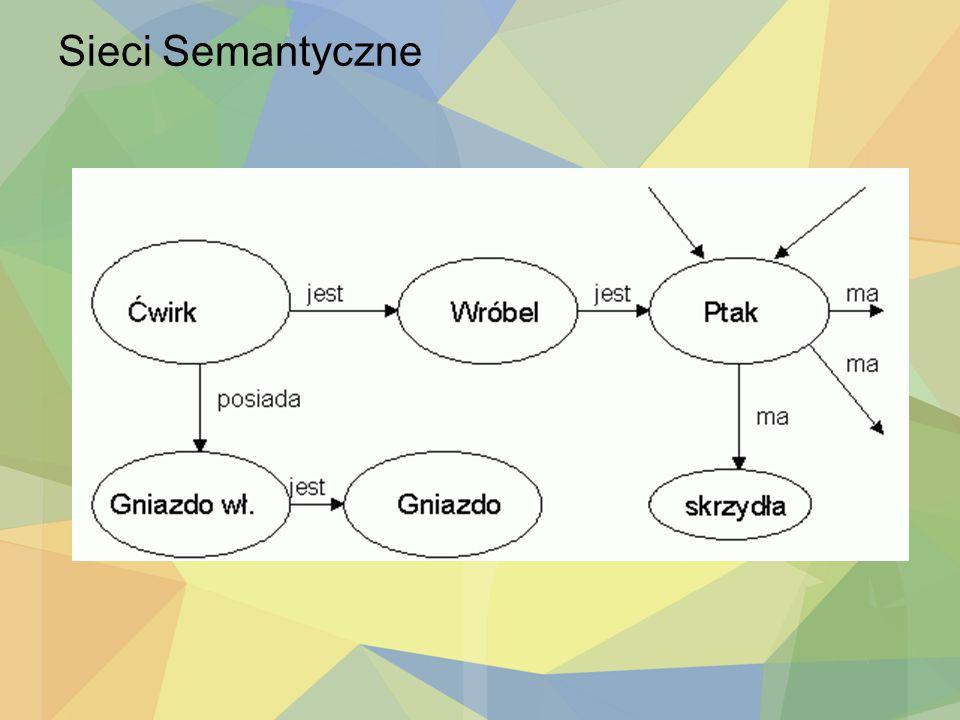 Sieci Semantyczne