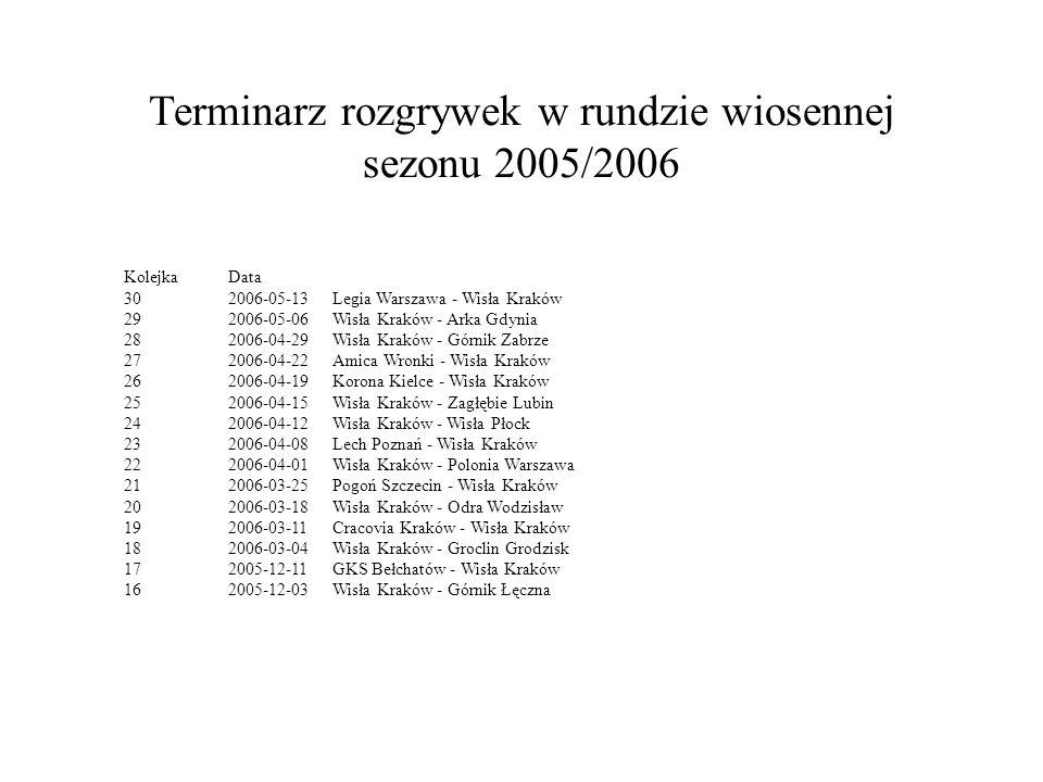 Terminarz rozgrywek w rundzie wiosennej sezonu 2005/2006