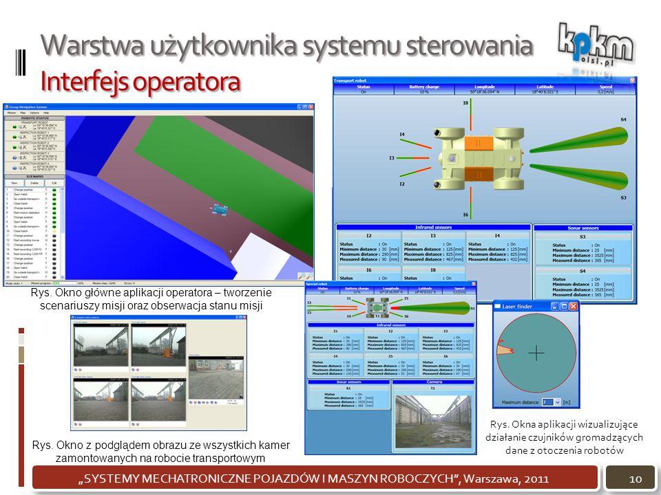 Warstwa użytkownika systemu sterowania Interfejs operatora