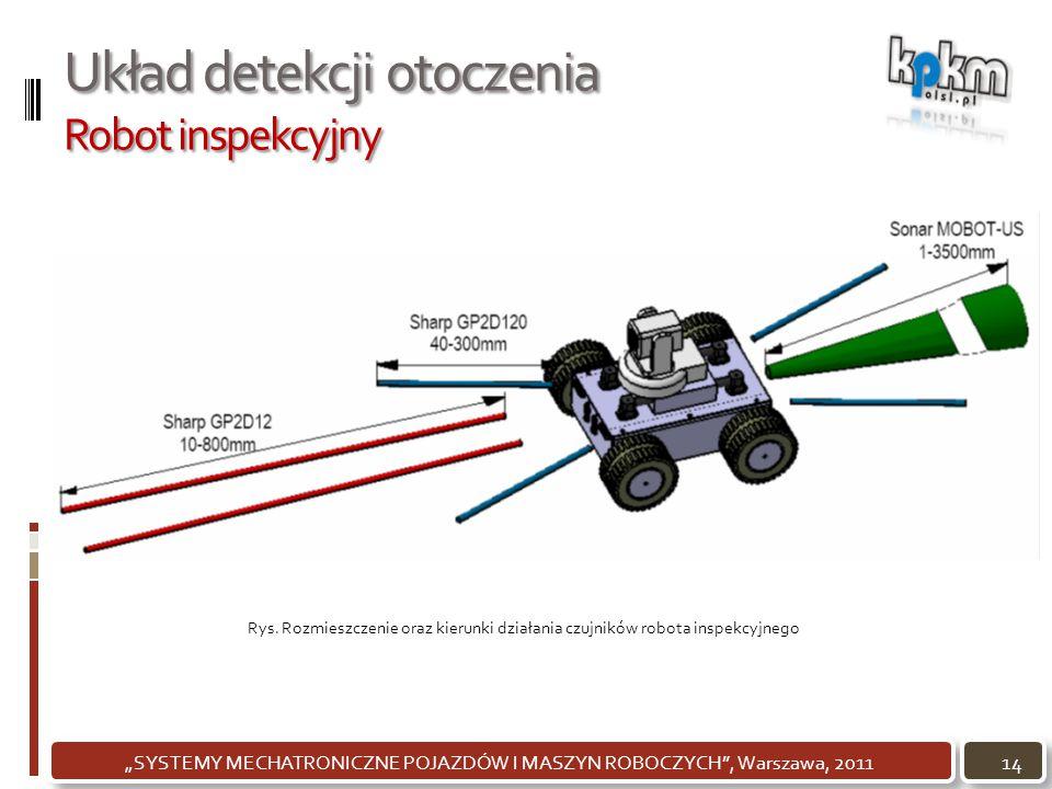 Układ detekcji otoczenia Robot inspekcyjny