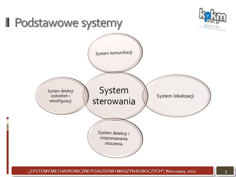 Podstawowe systemy System detekcji uszkodzeń i rekonfiguracji