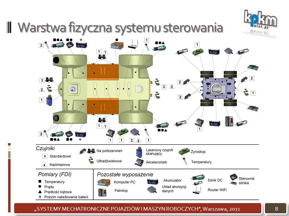 Warstwa fizyczna systemu sterowania