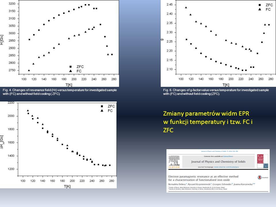 Zmiany parametrów widm EPR w funkcji temperatury i tzw. FC i ZFC