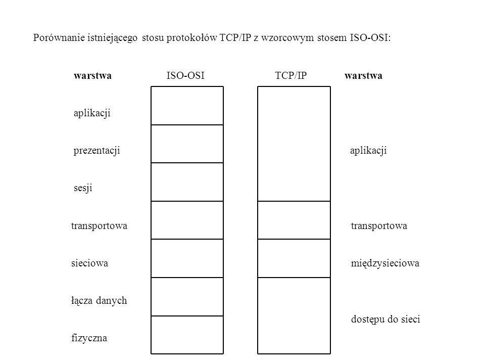 Porównanie istniejącego stosu protokołów TCP/IP z wzorcowym stosem ISO-OSI: