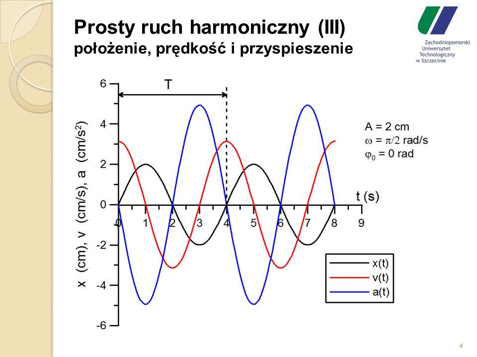 Prosty ruch harmoniczny (III) położenie, prędkość i przyspieszenie