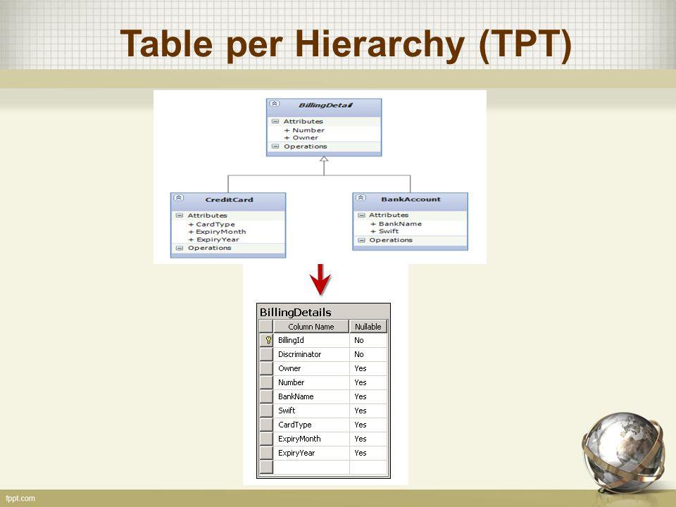 Table per Hierarchy (TPT)