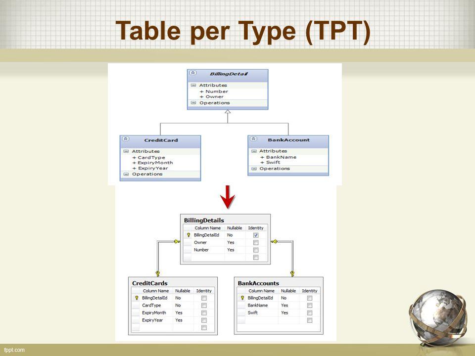 Table per Type (TPT)