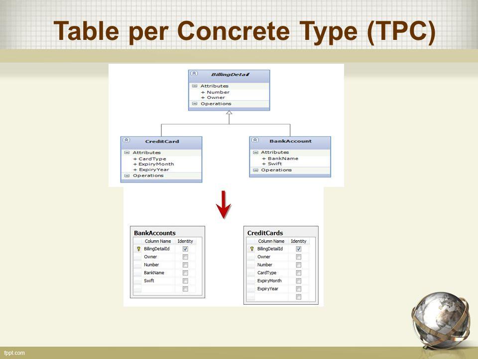 Table per Concrete Type (TPC)