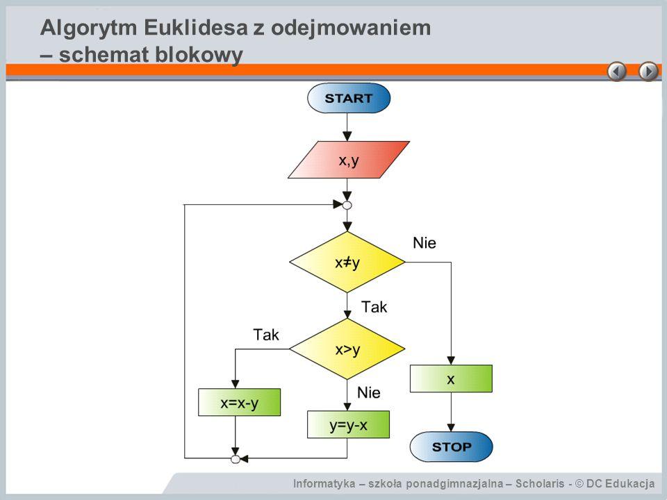 Algorytm Euklidesa z odejmowaniem – schemat blokowy
