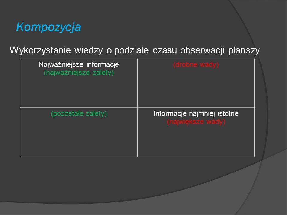 Kompozycja Wykorzystanie wiedzy o podziale czasu obserwacji planszy