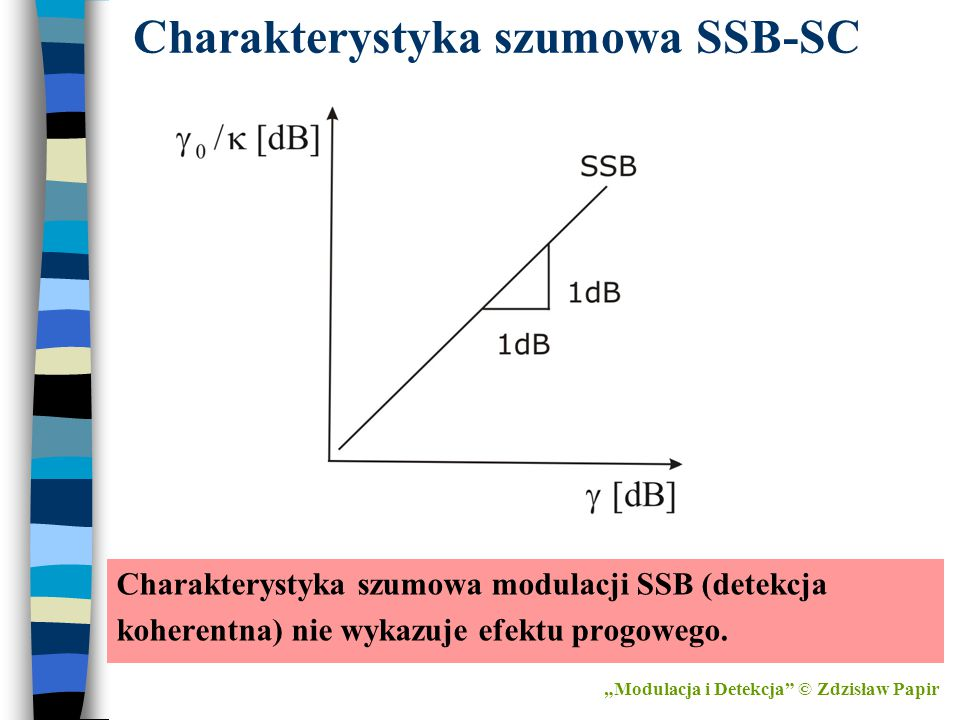 Charakterystyka szumowa SSB-SC