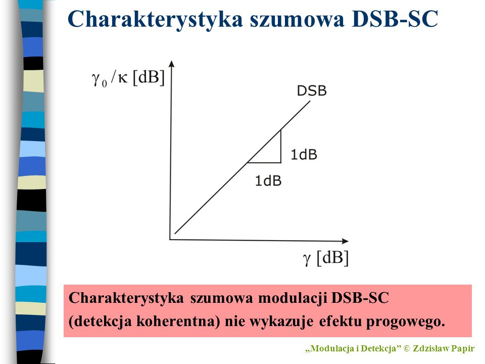 Charakterystyka szumowa DSB-SC