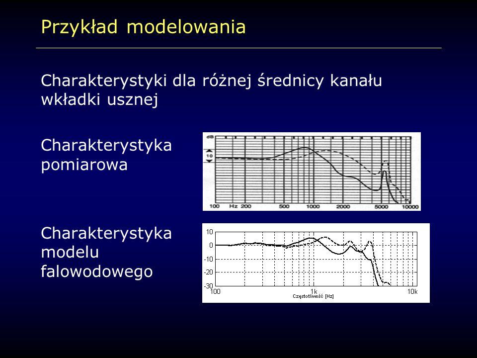 Przykład modelowania Charakterystyki dla różnej średnicy kanału wkładki usznej. Charakterystyka pomiarowa.