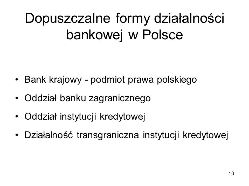 Dopuszczalne formy działalności bankowej w Polsce