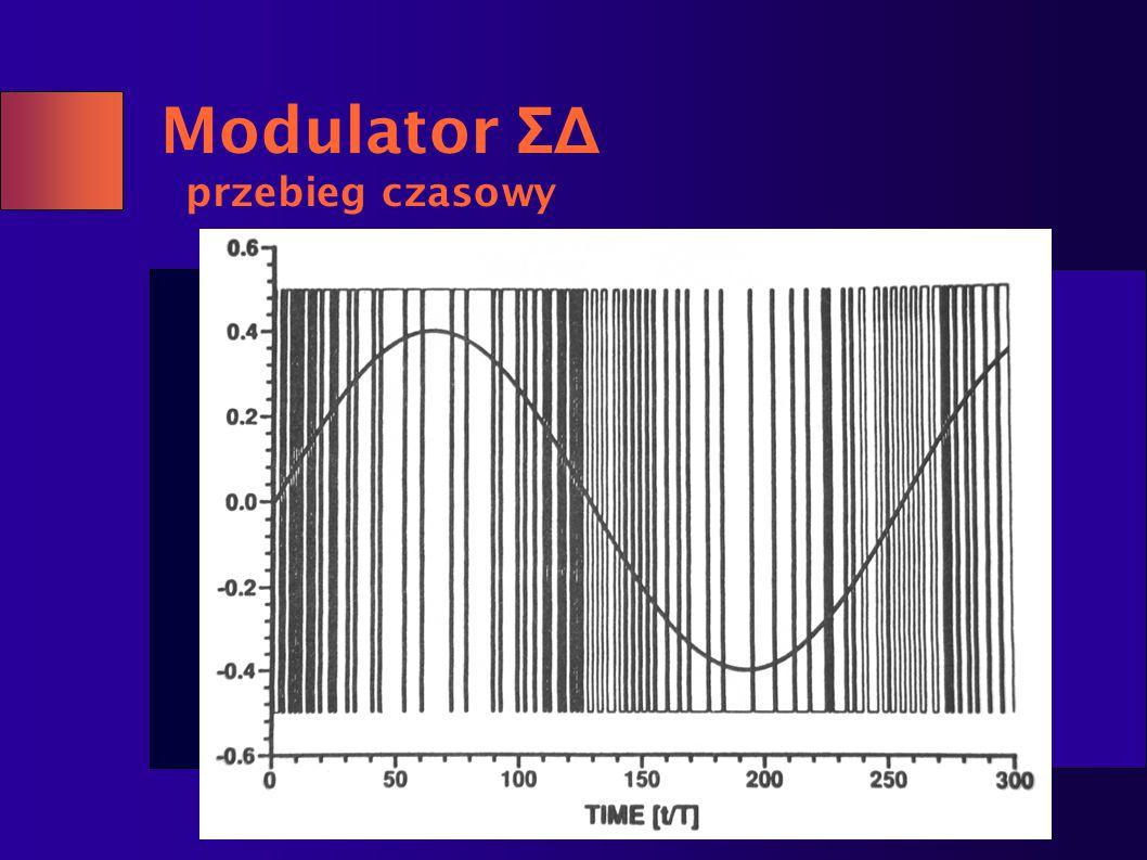 Modulator ΣΔ przebieg czasowy