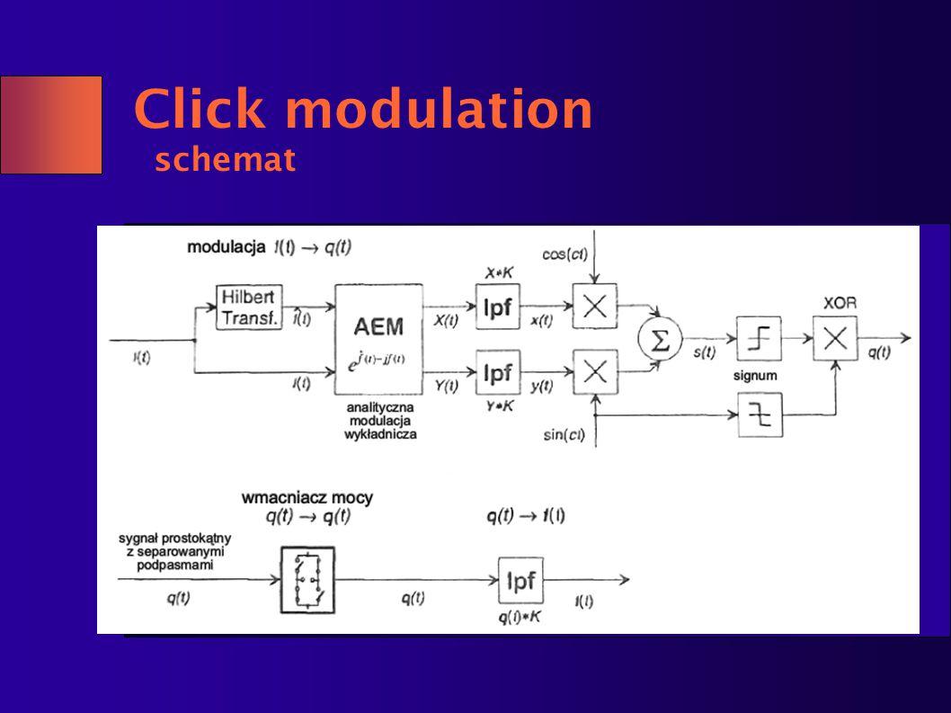 Click modulation schemat