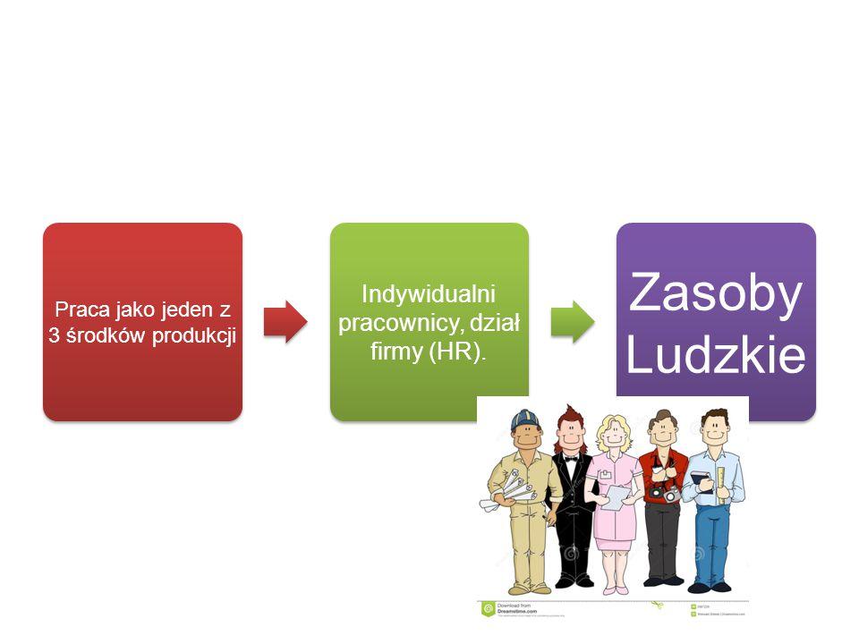 Zasoby Ludzkie Indywidualni pracownicy, dział firmy (HR).