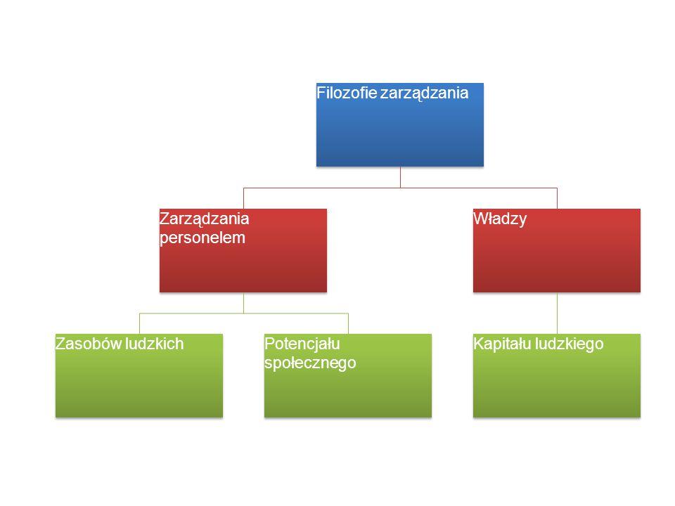 Filozofie zarządzania