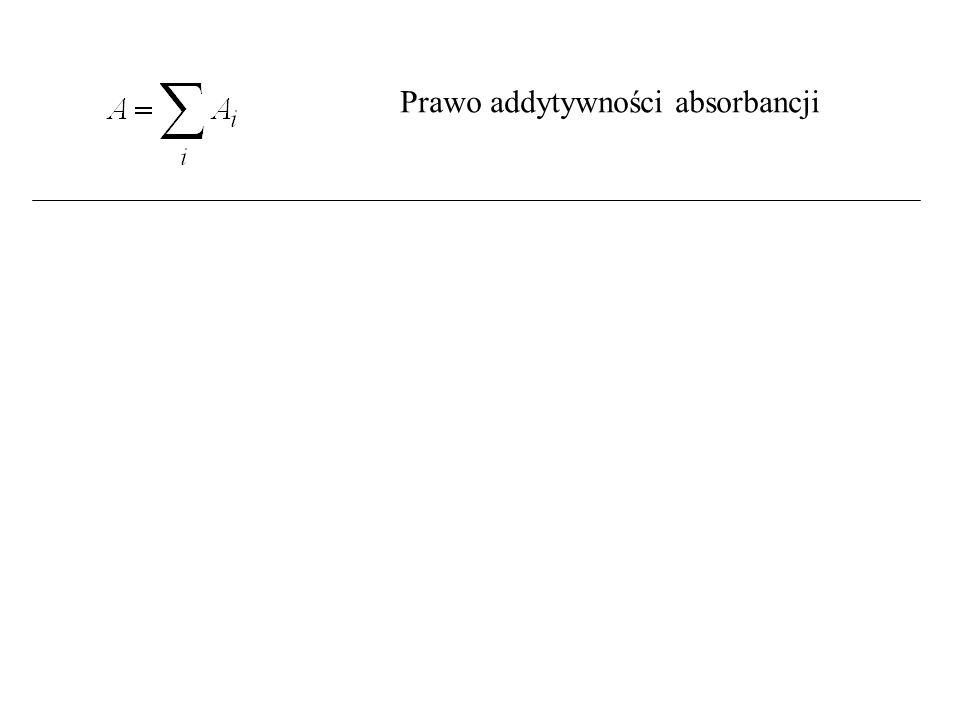 Prawo addytywności absorbancji