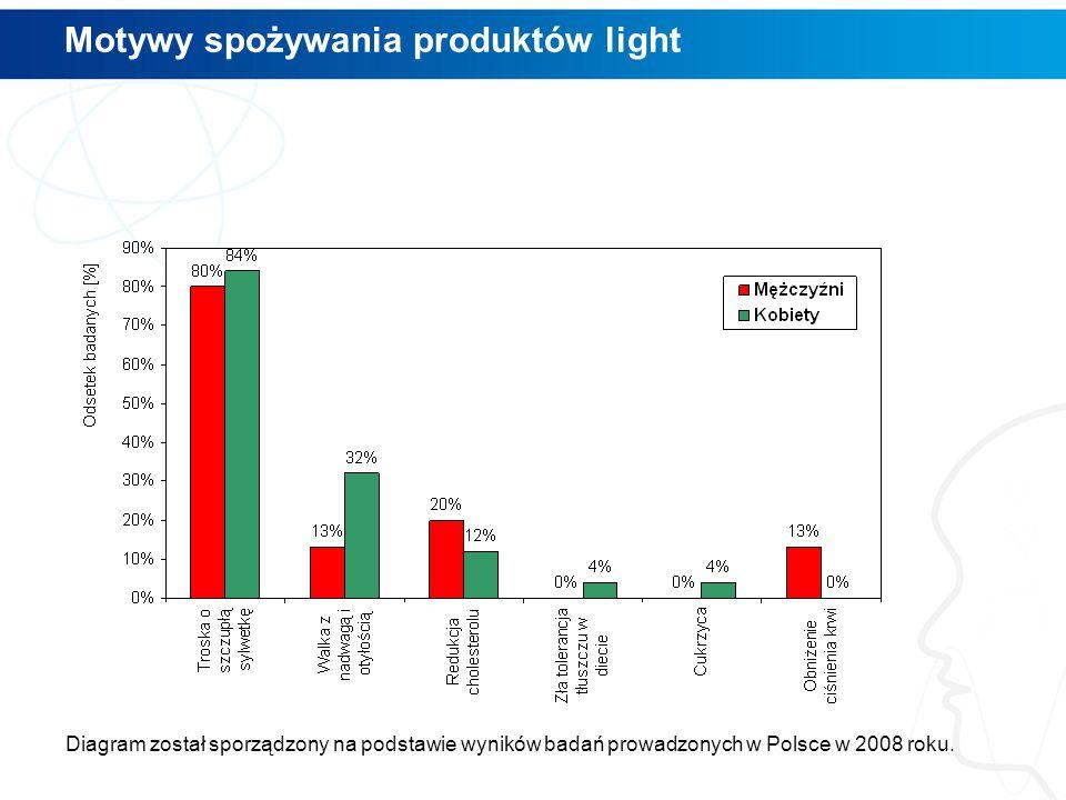 Motywy spożywania produktów light