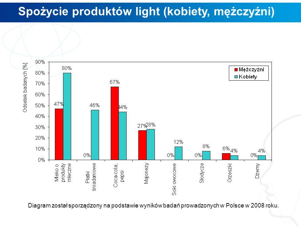 Spożycie produktów light (kobiety, mężczyźni)