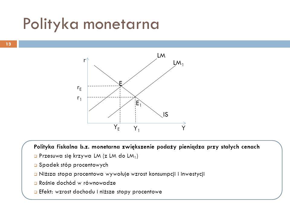 Polityka monetarna LM r LM1 E rE r1 E1 IS YE Y1 Y