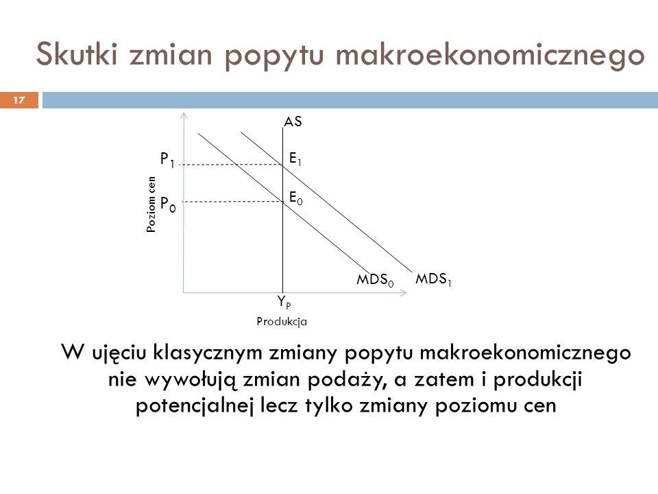 Skutki zmian popytu makroekonomicznego