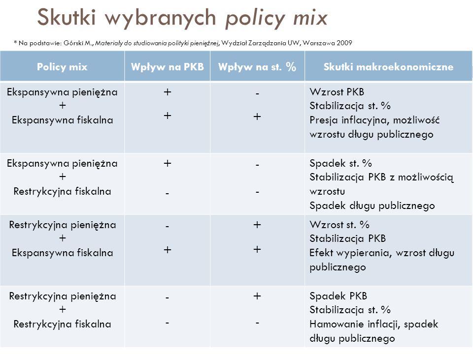 Skutki wybranych policy mix