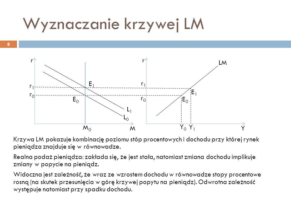 Wyznaczanie krzywej LM