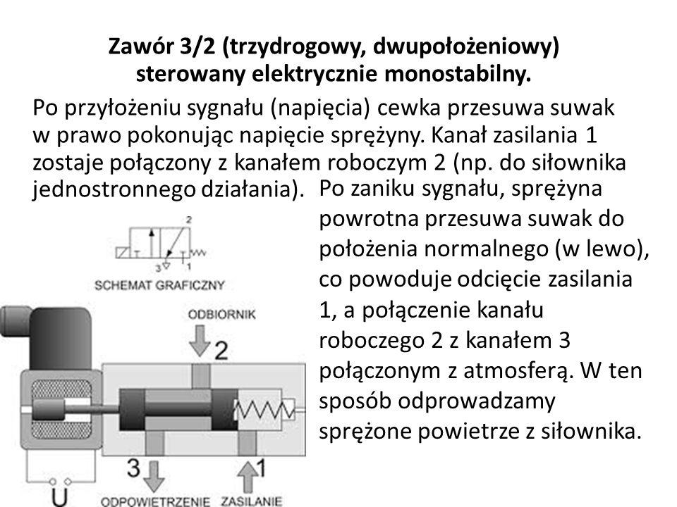 Zawór 3/2 (trzydrogowy, dwupołożeniowy) sterowany elektrycznie monostabilny. Po przyłożeniu sygnału (napięcia) cewka przesuwa suwak w prawo pokonując napięcie sprężyny. Kanał zasilania 1 zostaje połączony z kanałem roboczym 2 (np. do siłownika jednostronnego działania).