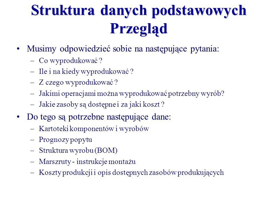 Struktura danych podstawowych Przegląd